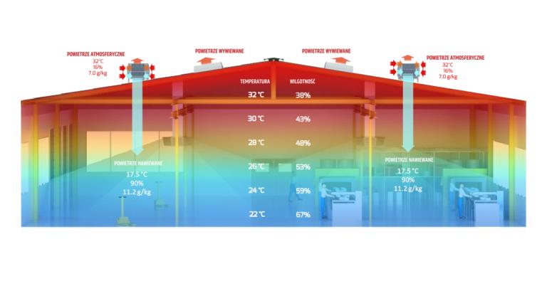 Temperatura w hali produkcyjnej