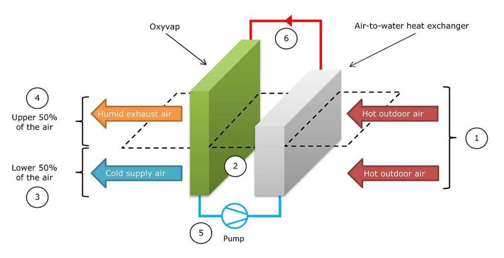 Chłodzenie adiabatyczne przemysłowe dwustopniowe