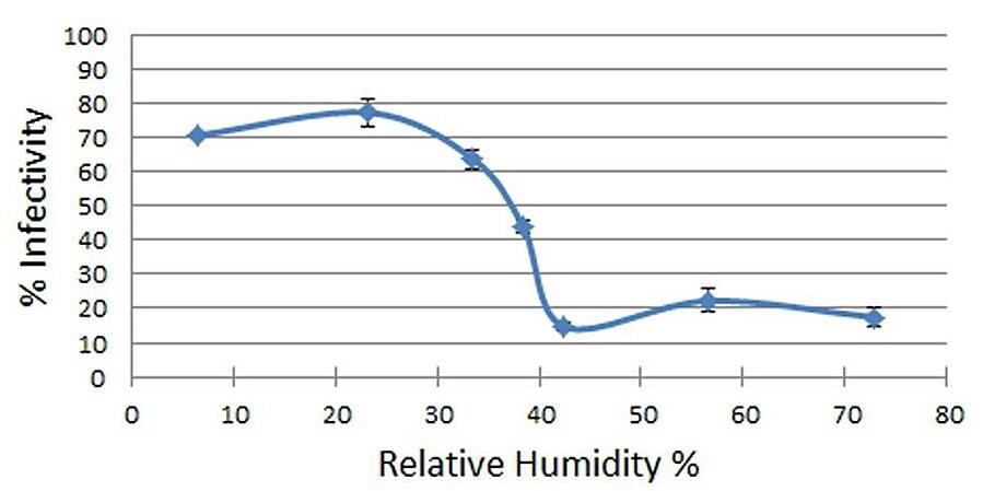 Stopień wilgotności w stosunku do wilgotności pomieszczenia